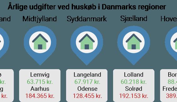 PRESSEMEDDELELSE: Det koster i gennemsnit 11.240 kr. om måneden at bo i hus i Danmark