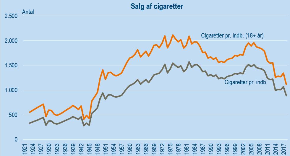 PRESSEMEDDELELSE: Vi køber langt flere cigaretter og mere alkohol end lige efter 2. Verdenskrig