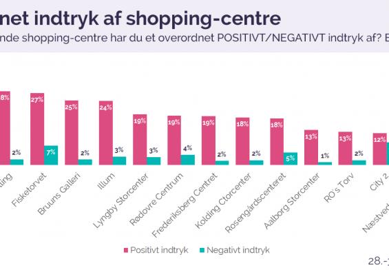 PRESSEMEDDELELSE: Magasin er danskernes shopping-favorit