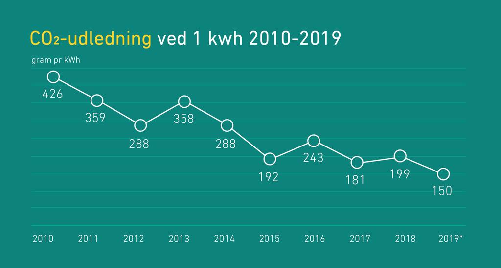 PRESSEMEDDELELSE: Rekord lav CO2-udledning fra danskernes elforbrug i 2019