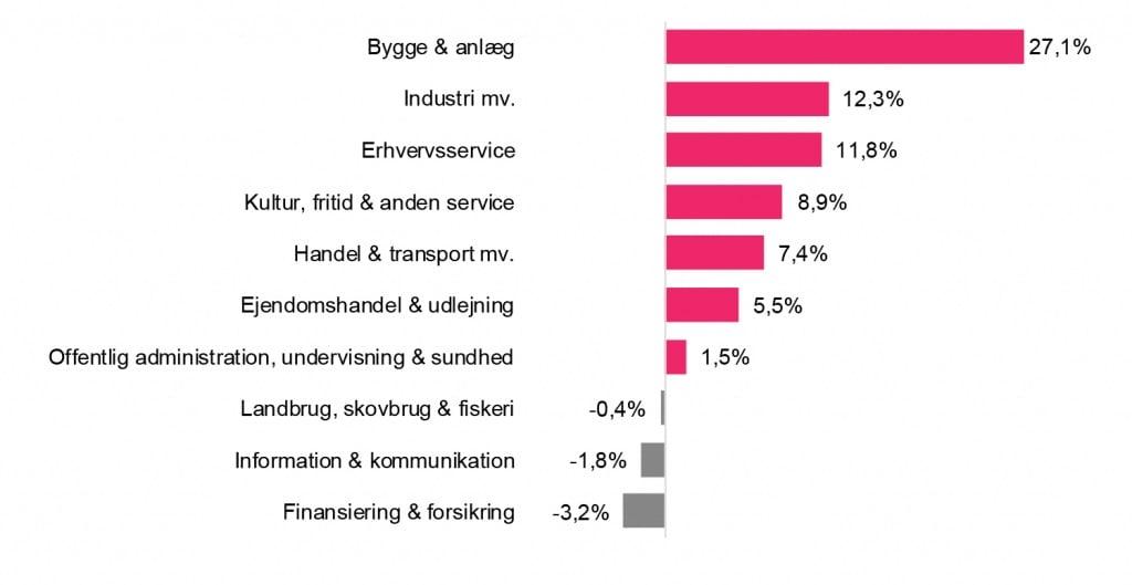 PRESSEMEDDELELSE: Aalborgs byggevirksomheder oplever størst vækst i antal jobs