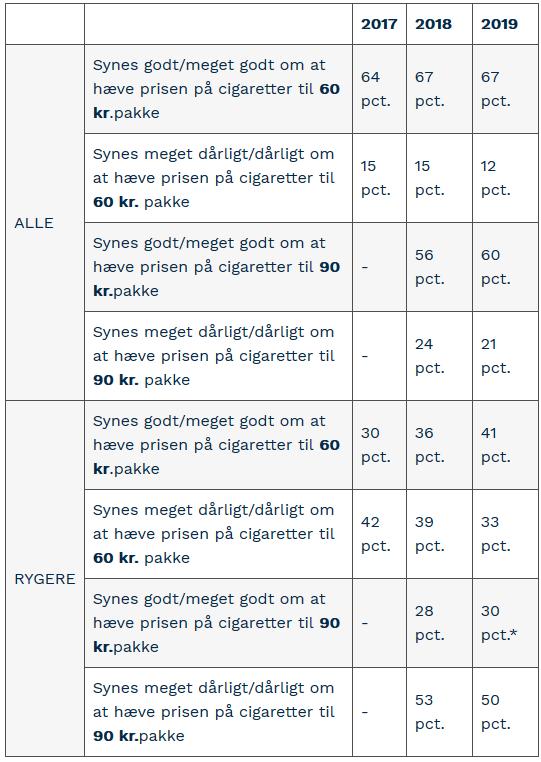 PRESSEMEDDELELSE: Danskerne – ja tak til højere pris på cigaretter