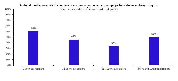 PRESSEMEDDELELSE - Likviditet kan blive it-branchens største coronaproblem (2)