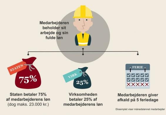 PRESSEMEDDELELSE: Trepartsaftale skal hjælpe lønmodtagere