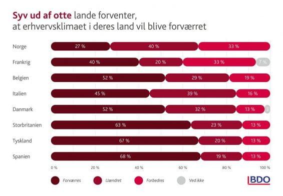 PRESSEMEDDELELSE: Danske virksomheder er mest vækstoptimistiske i et ellers presset europæisk erhvervsklima