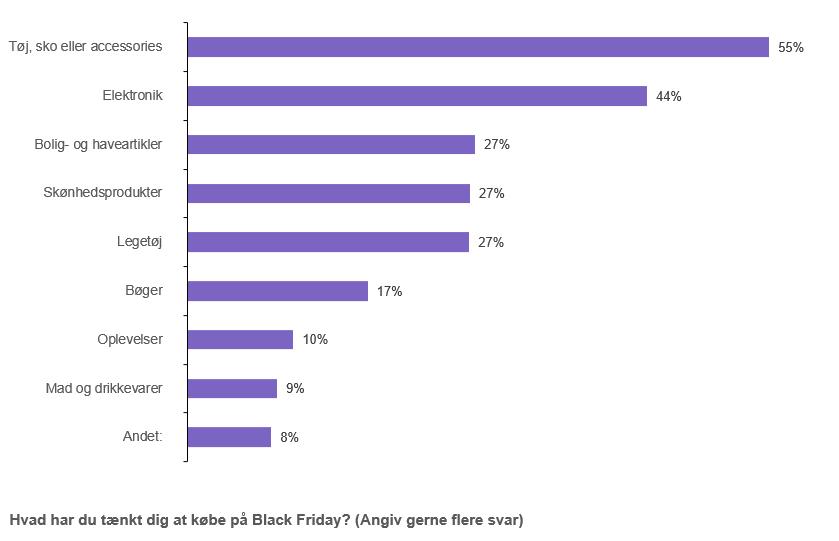 PRESSEMEDDELELSE – De unge skaber forventninger om rekordsalg til Black Friday