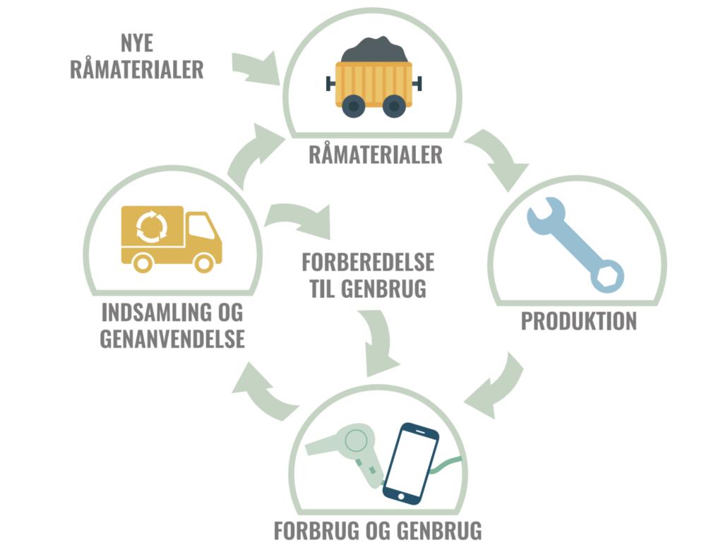 PRESSEMEDDELELSE – Med nyt FtG-initiativ vil levetiden på elektronikaffald nå nye højder